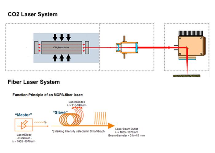 laser-co2-fiber-systerm
